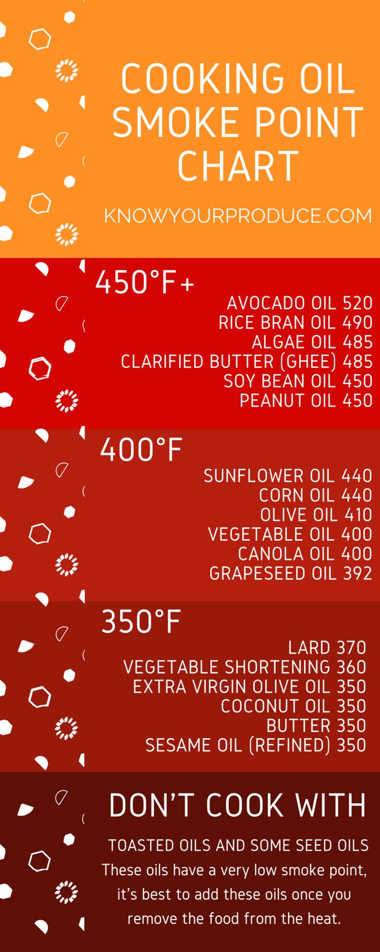 smoke point of oils chart