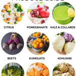 January Produce Guide – What's In Season